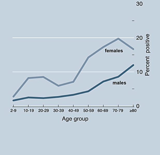 ANA graph 2