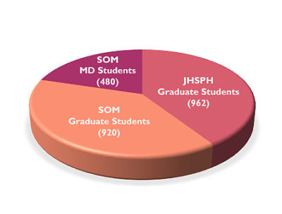 Student Life | Johns Hopkins Pathology